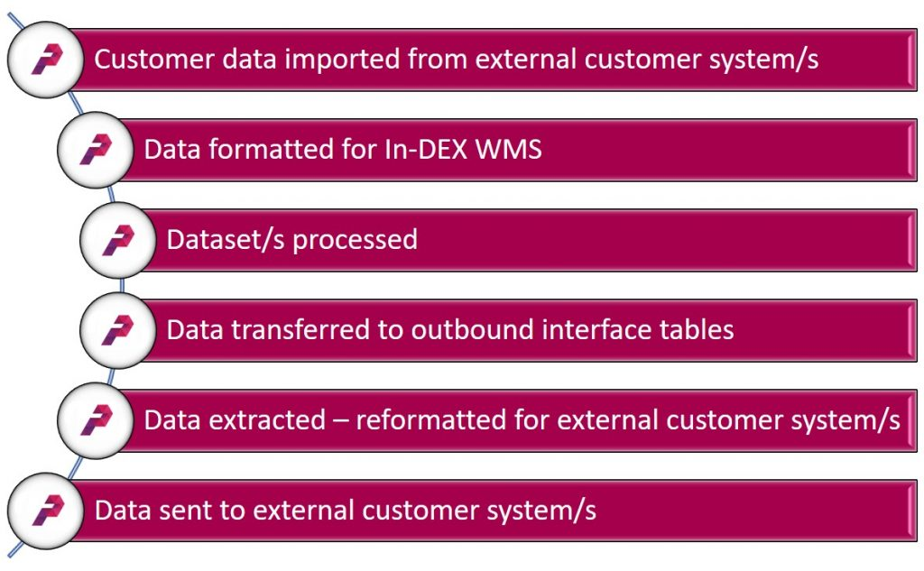 WMS In-DEX Customer Data File Processing Fowchart