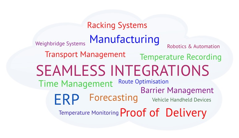 Warehouse Management Systems WMS Integrations Cloud