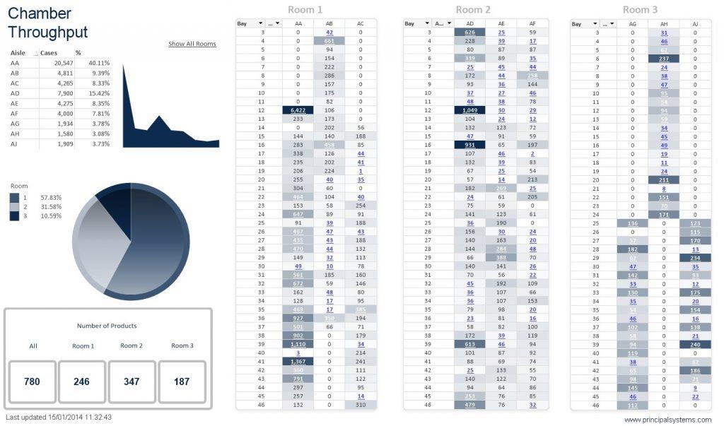Warehouse Location Chamber Throughput Heatmap Dashboard in-DEX WMS